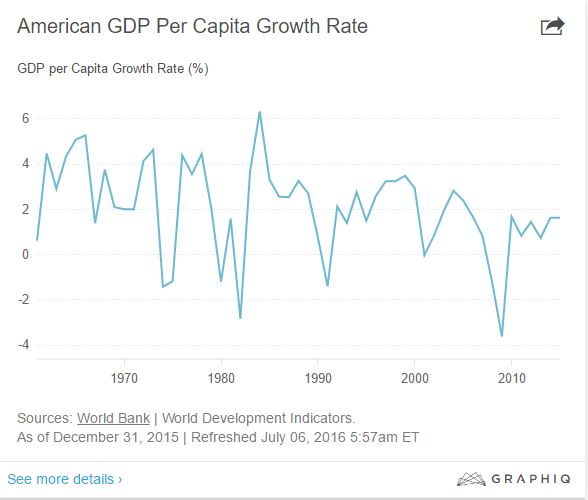 gdp-per-capita-growth-rate
