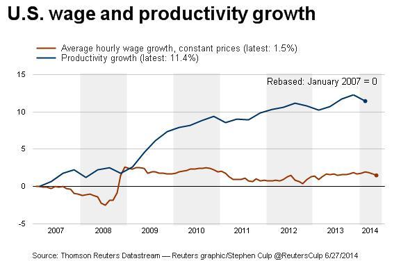 productivity-growth