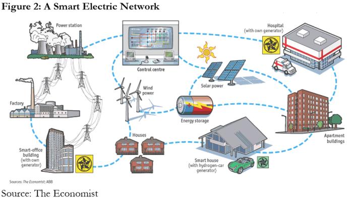 smartgrid tech