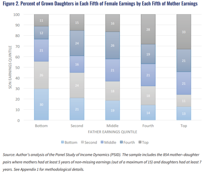 women earnings