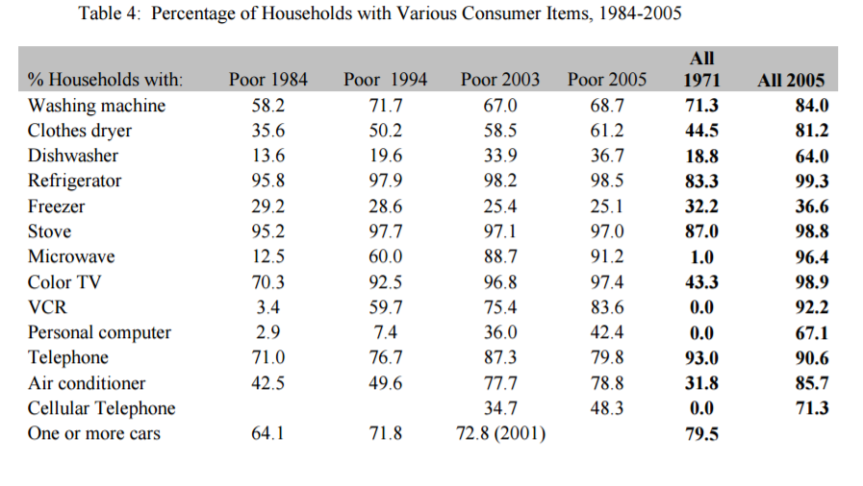 table of consumption