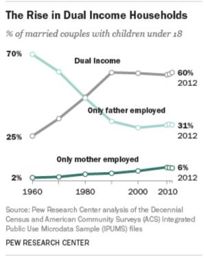 dual income
